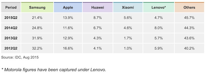 Smartphone market share Apple vs Samsung vs Xiaomi vs Huawei vs Lenovo or Motorola